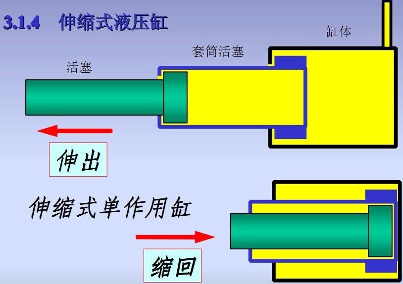 伸缩式液压缸是可以得到较长工作行程的具有多级套筒形活塞杆的图片